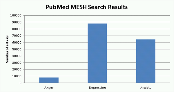 PubMed MESH Search Results