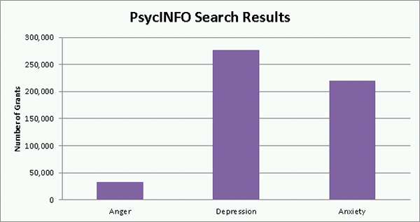 PsycINFO Search Results